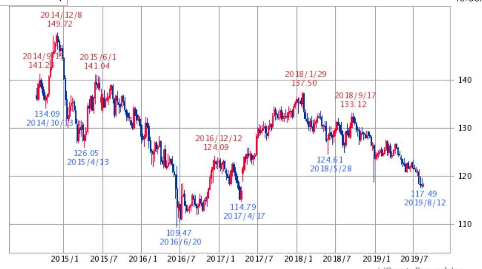 ユーロ円チャート5年