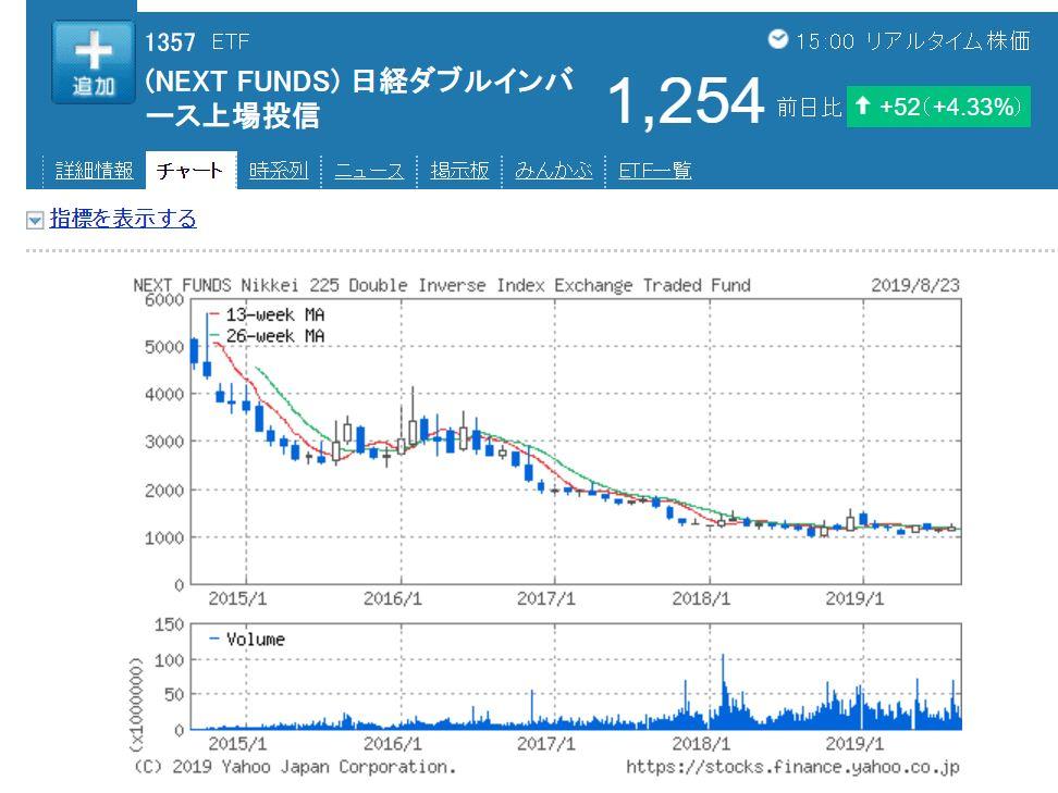 日経平均ダブルインバース株価