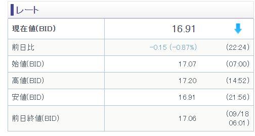 米国viの価格