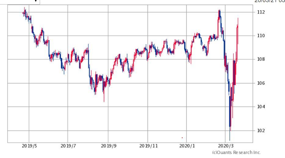 米ドル円チャート2020年3月