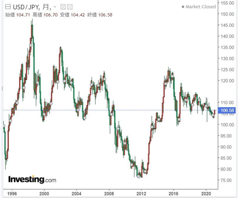 ドル円長期チャート2021年2月