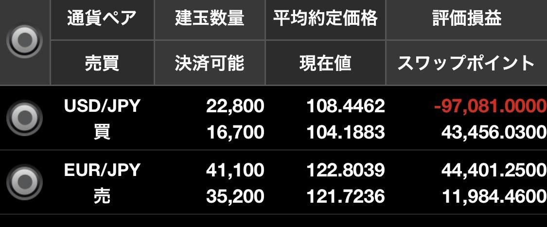 ドル円買いユーロ円売り両建て残高照会2020年10月30日