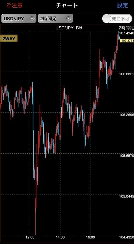 ドル円チャート2019年9月10日