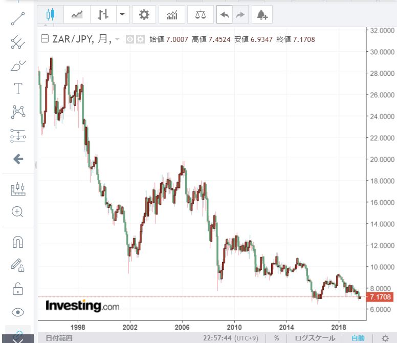 南アフリカランド投資