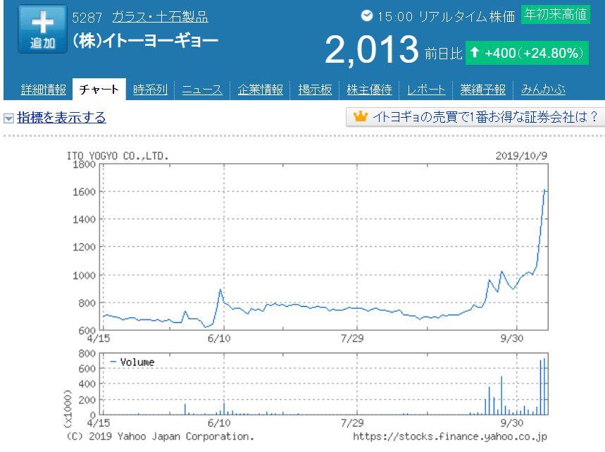 イトーヨーギョー株価高騰