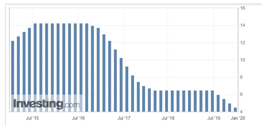 ブラジルレアル政策金利推移