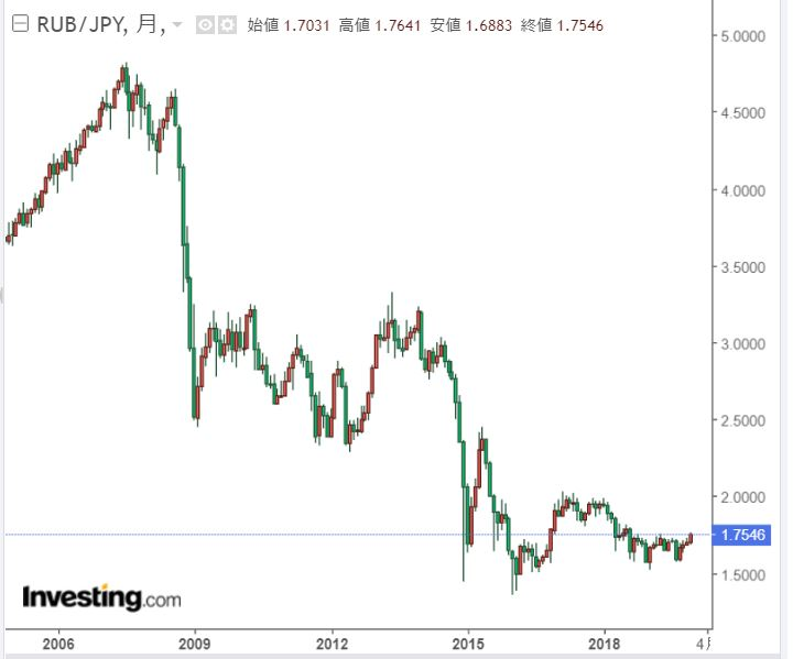 ルーブル円チャート