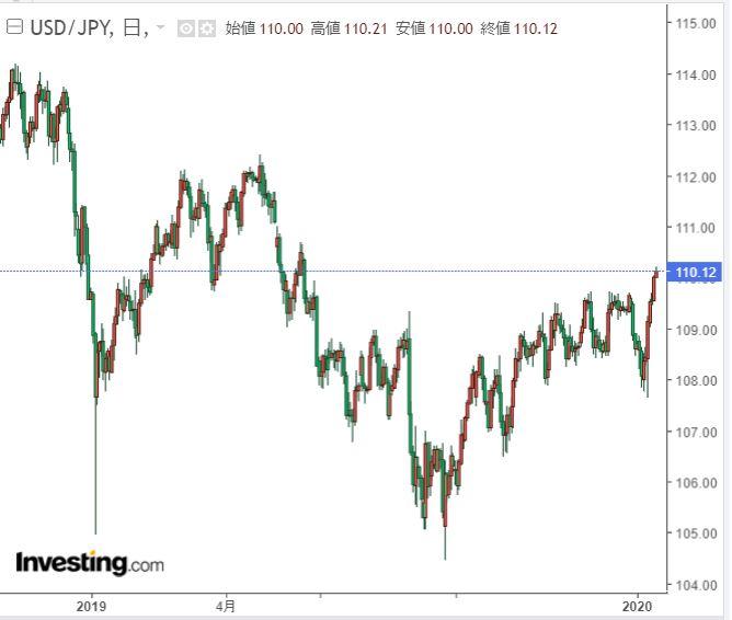 ドル円チャート2019年