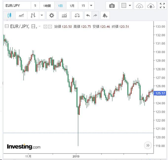 ユーロ円チャートフラッシュクラッシュ時