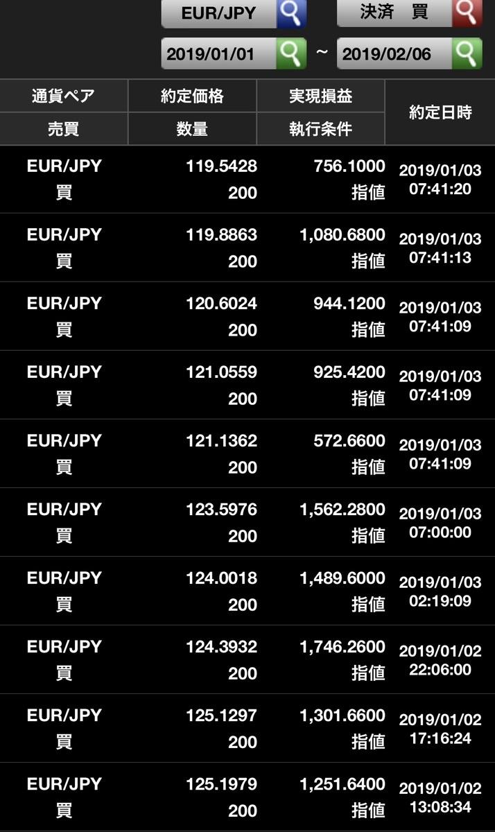 ユーロ円売りで円高対策成功