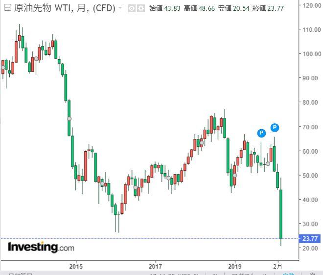 原油先物価格