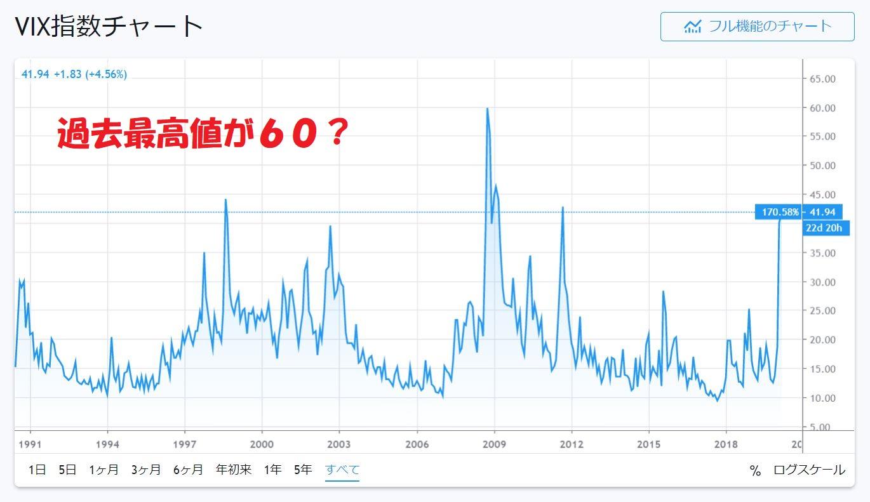 VIX長期チャート最高値