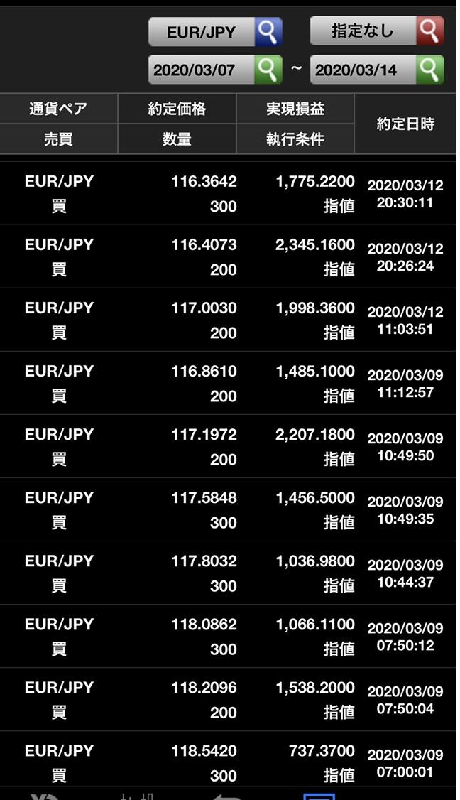 ユーロ円売り約定履歴