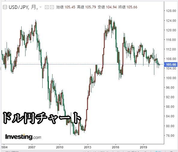 ドル円チャート2020年10月
