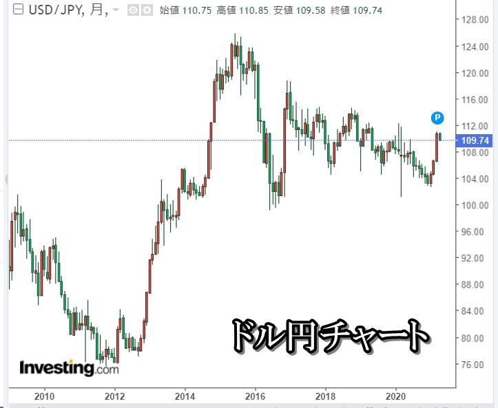 ドル円チャート2021年