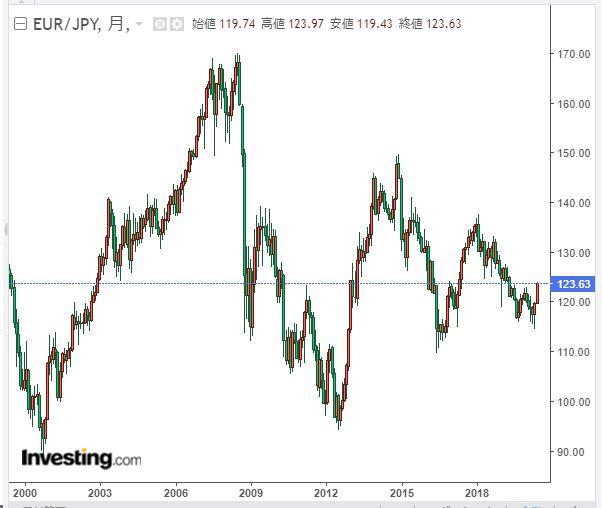 ユーロ円チャート2020年