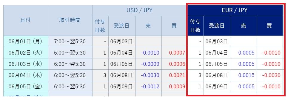 SBIFXトレードユーロ円売りスワップ