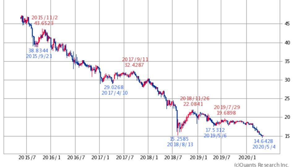 トルコリラ円チャート2020年5月11日