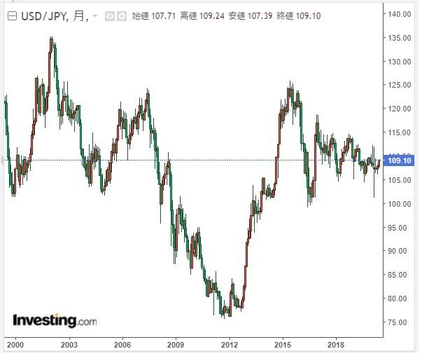 ドル円チャート2020年