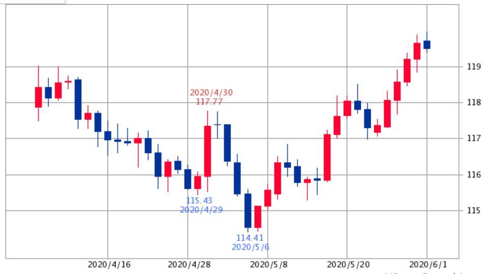 ユーロ円チャート2020年6月