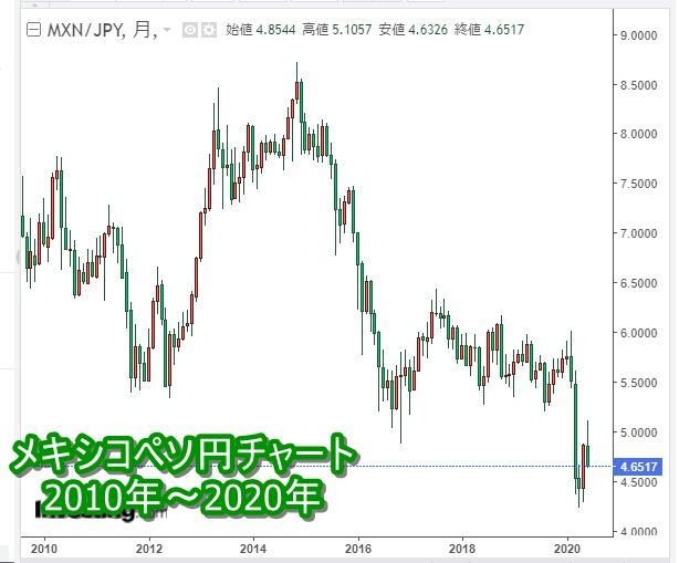 メキシコペソ円チャート2020年