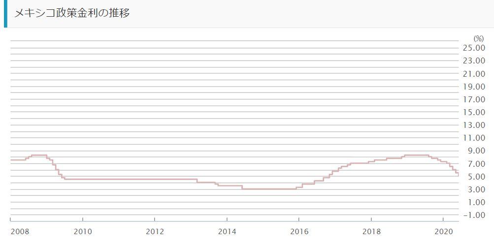 メキシコペソの政策金利の推移2020年6月