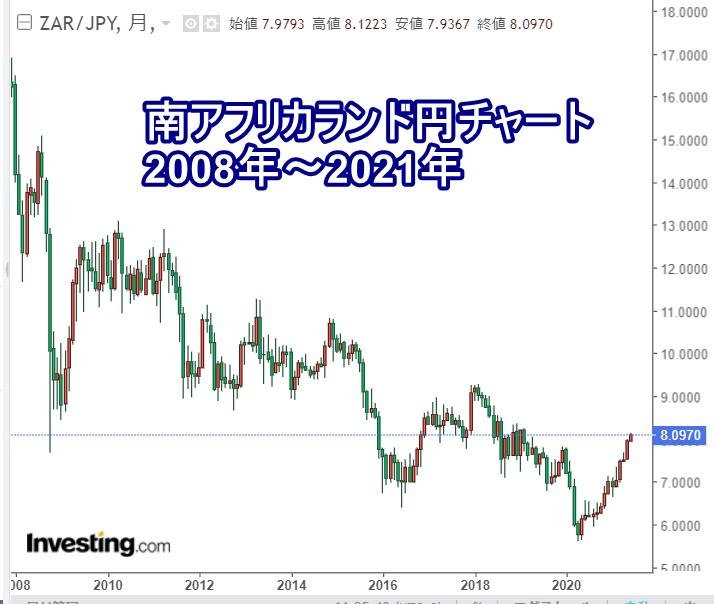 南アフリカランド円長期チャート