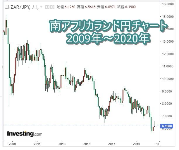 南アフリカランド円チャート2020年