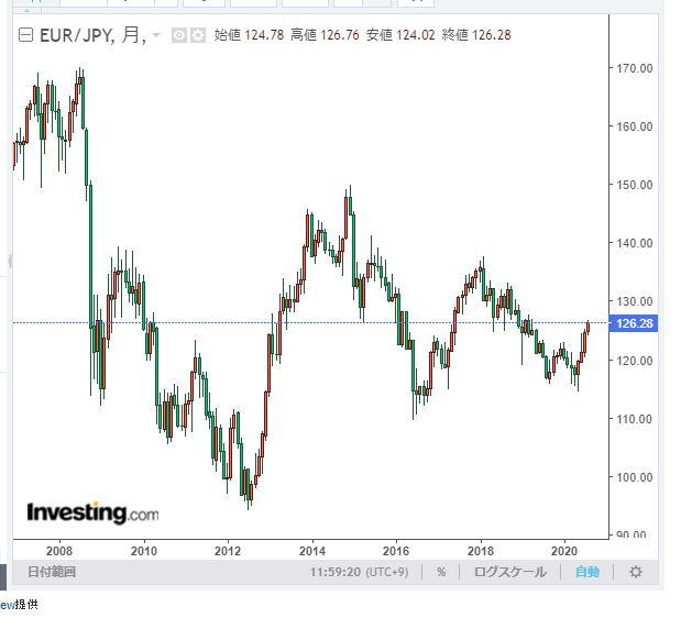 ユーロ円長期チャート