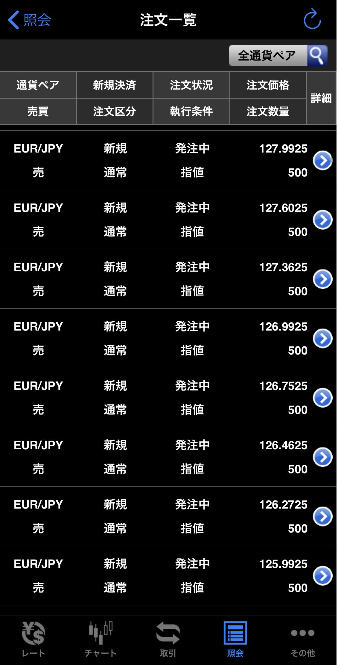 ユーロ円売り