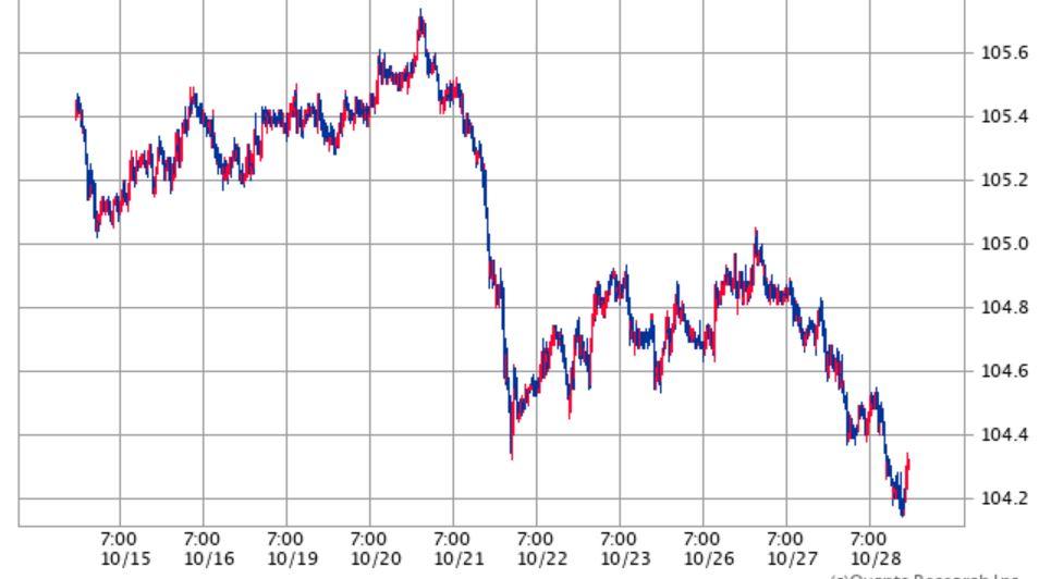 ドル円相場2020年10月28日