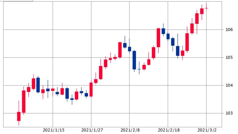 ドル円チャート0302