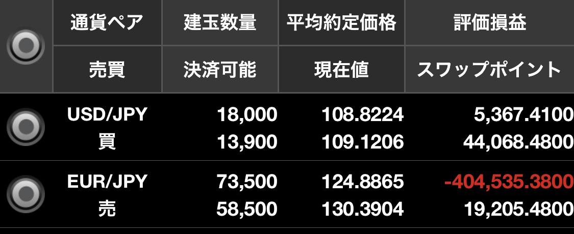 ドル円買いユーロ円売り両建ての状況