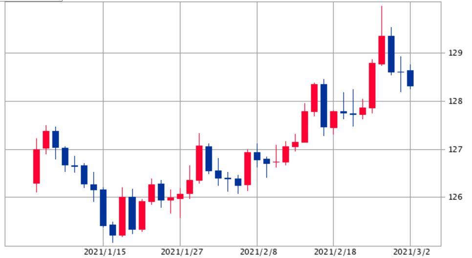 ユーロ円チャート0302