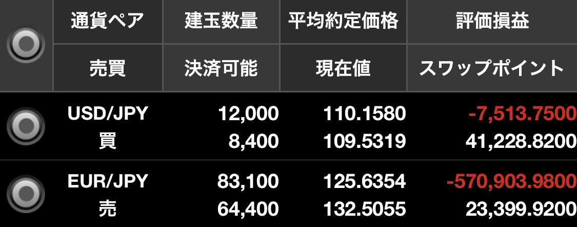 ドル円買いユーロ円売り両建て状況